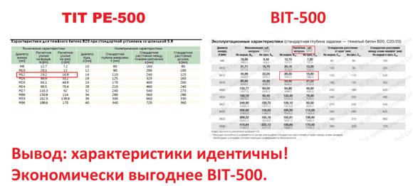 Сравнение BIT-500 и TIT PE-500