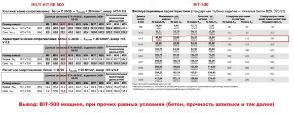 Cравнение характеристик BIT-500 и HILTI HIT-RE 500